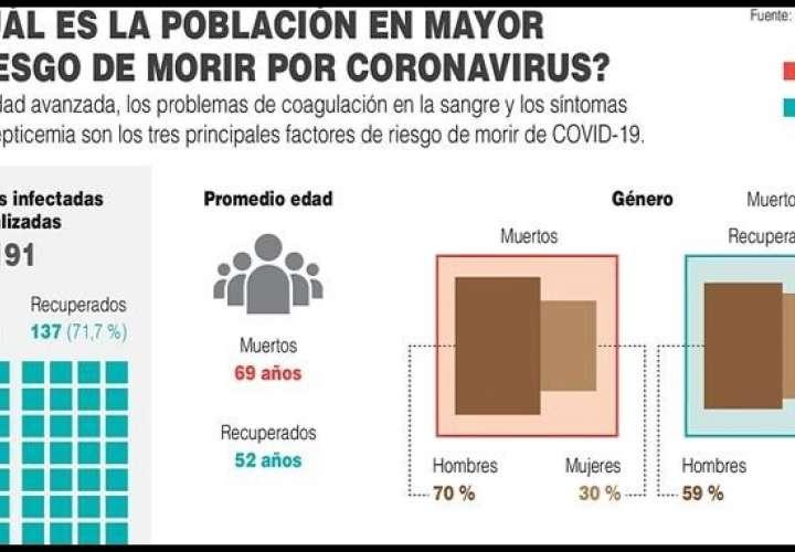 ¿Cuál es la población de mayor riesgo de morir por coronavirus?