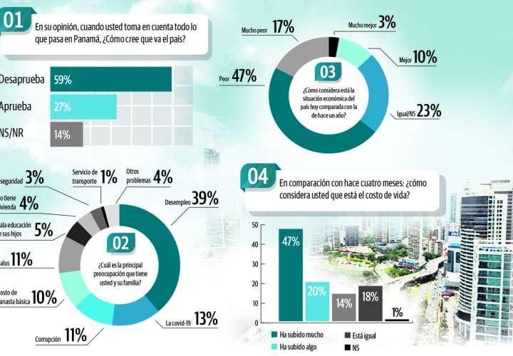 Un 62% de panameños piensan que no podrán pagar sus deudas