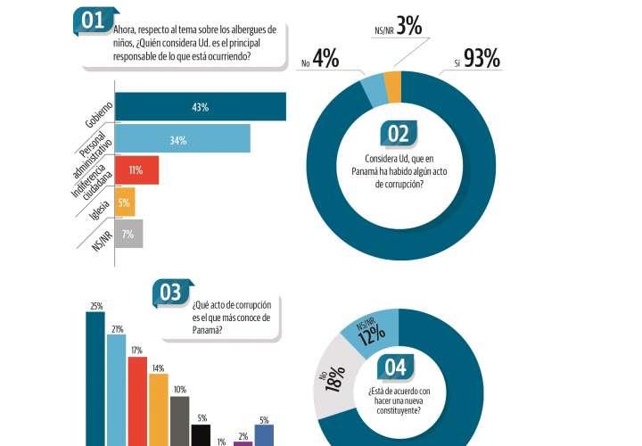 93% de panameños considera que hay corrupción oficial