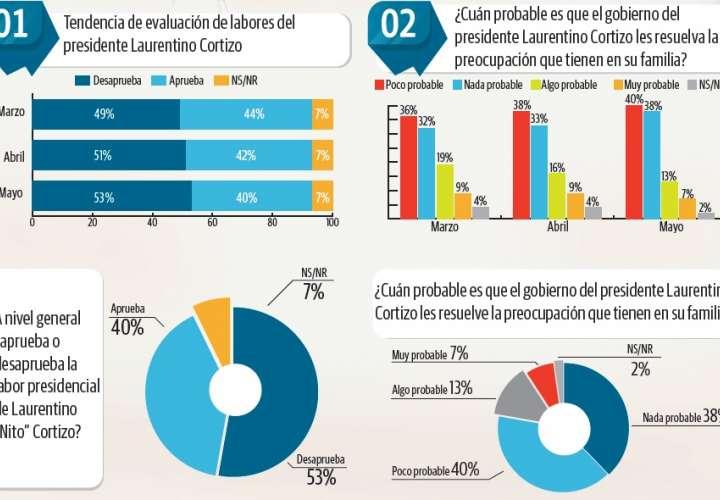 El 53% de los panameños desaprueba gestión de 'Nito'