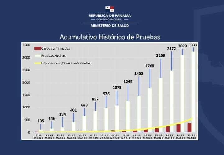 Panamá, con récord de pruebas de Covid 19 en Latinoamérica