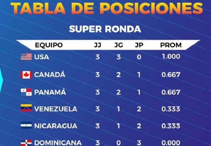 Panamá sale esta tarde a sellar su clasificación al Mundial U18 de Korea 2019