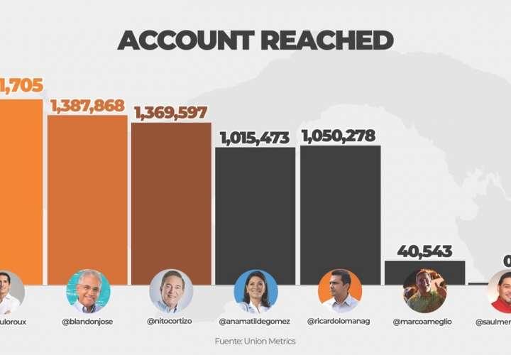 Roux generó más impacto en redes durante debate de candidatos presidenciales