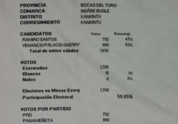 Dos panameñistas y un PRD ganan el desempate