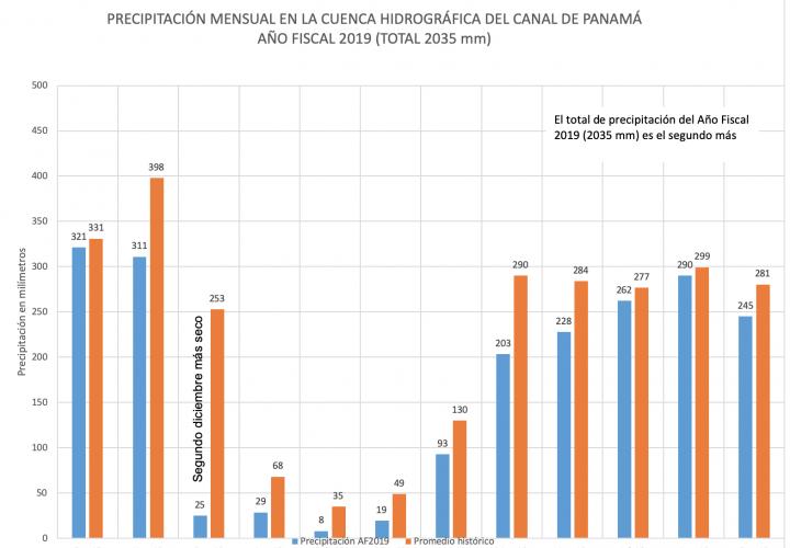 Registro de precipitación en cuenca del Canal es el segundo más bajo en 70 años