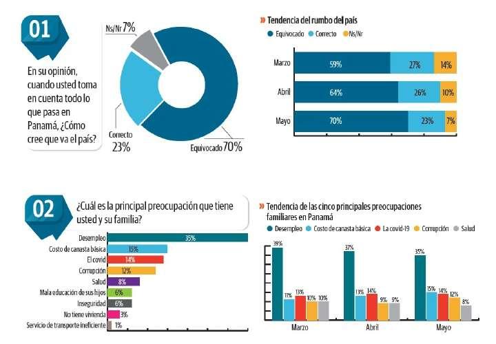 Desempleo y rumbo de la economía preocupan a panameños