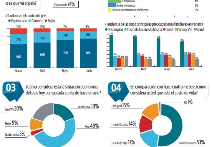 Falta de empleo, la gran preocupación de los panameños