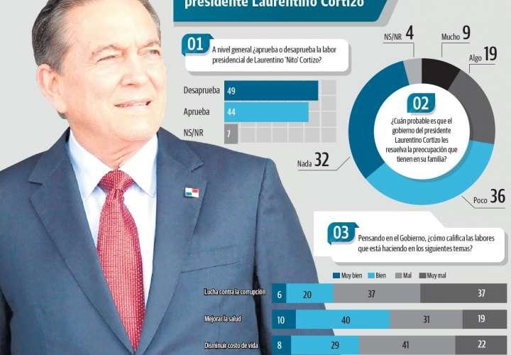 """Mayoría de 49% desaprueba gestión de """"Nito"""""""