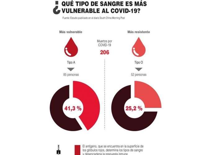 ¿Qué tipo de sangre es más vulnerable al coronavirus?