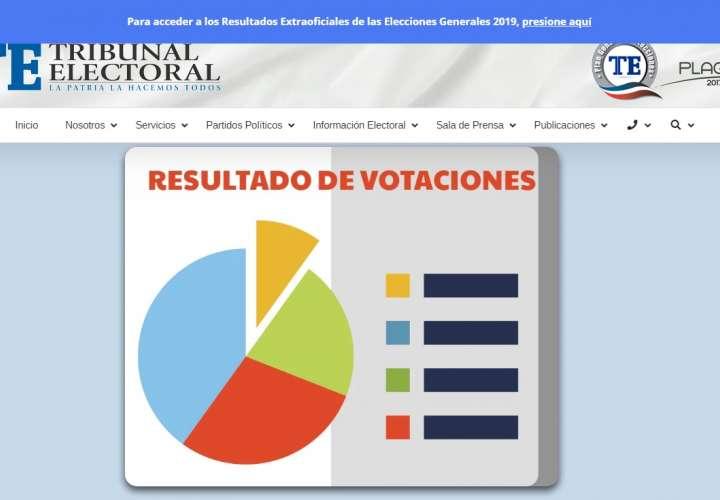 Desaparecen datos de votaciones para diputado y alcalde de la web del Tribunal