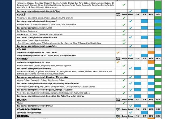 Publican calendario para entrega de vale digital, bonos y bolsas de comidas