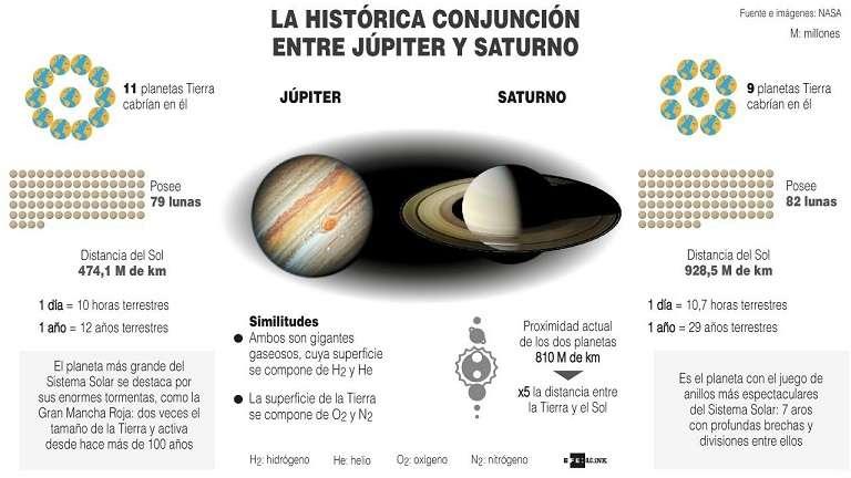 Júpiter y Saturno son los planetas más grandes del sistema solar, y los dos gigantes protagonizarán este 21 de diciembre una conjunción histórica. EFE