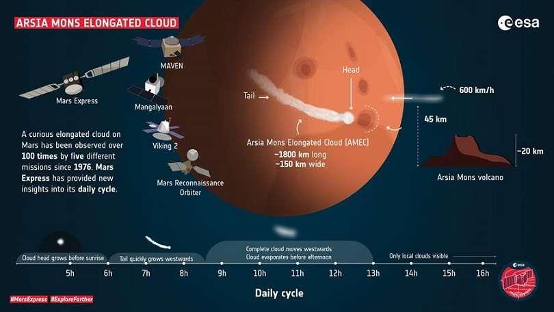 Un equipo español estudia una nube marciana gracias a la sonda Mars Express